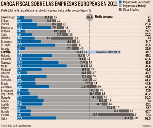 Carga Fiscal