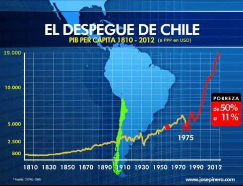 El despegue de Chile