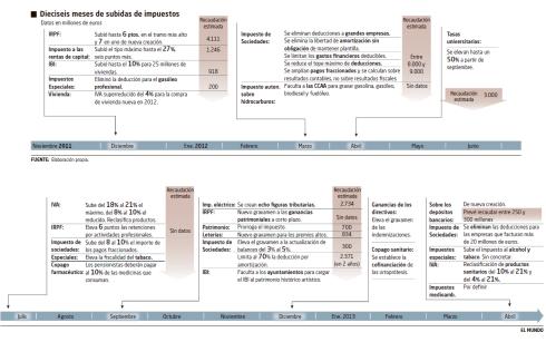 El gobierno de Mariano Rajoy, a instancias del Ministro de Hacienda Cristóbal Montoro, subió 30 veces los impuestos en sus 16 primeros meses en el poder.