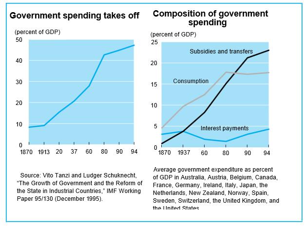 Evolución gasto público Siglo XX