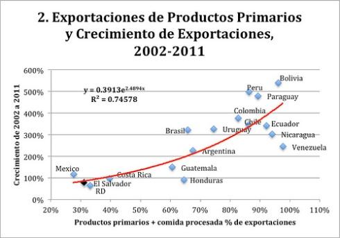 Exportaciones de Materias Primas América Latina