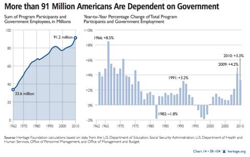 Dependencia-EEUU-Subsidios 2