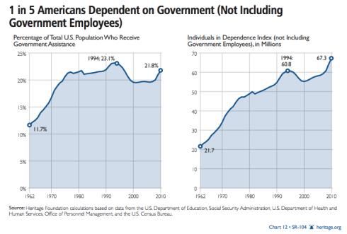 Dependencia-EEUU-Subsidios 3