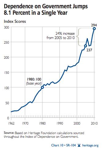Dependencia-EEUU-Subsidios 4