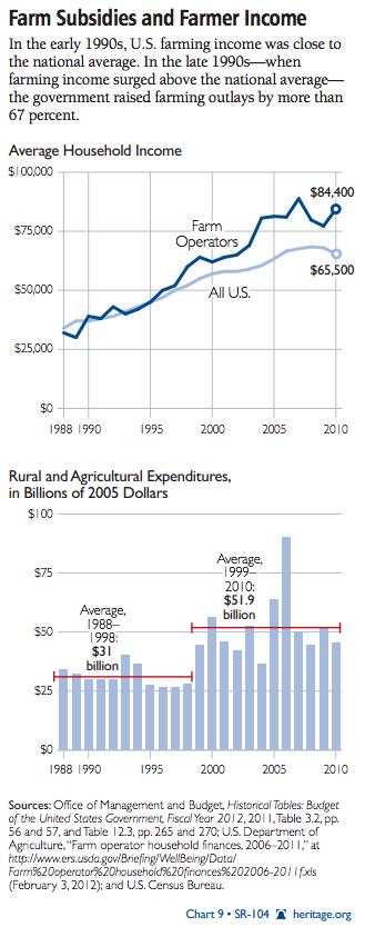 Dependencia-EEUU-Subsidios 5