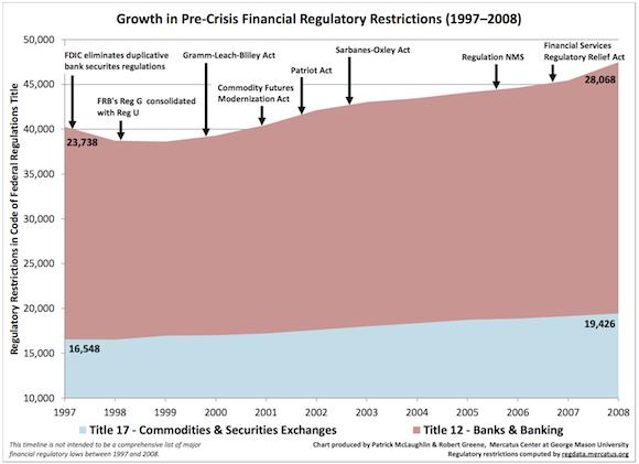 GrowthofFinancialRegulations580v2