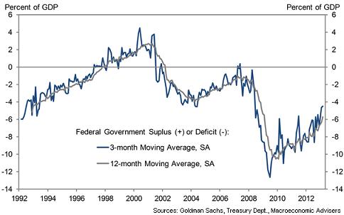 Déficit EEUU