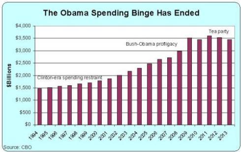 obama-spending-binge-ended