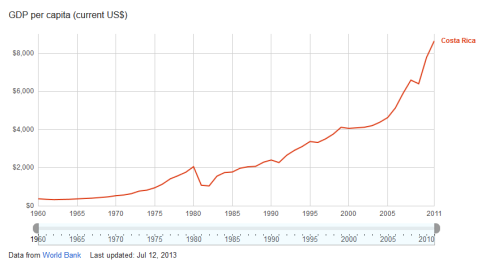 PIB per cápita Costa Rica 1960-2013