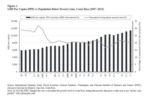 PIB per cápita y Reducción de la pobreza en Costa Rica Estancamiento