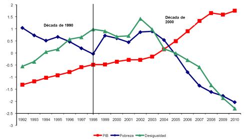 Fuente: Leonardo Gasparini y Guillermo Cruces sobre la base de microdatos de las encuestas nacionales de hogares (Base de Datos Socioeconómicos para América Latina y el Caribe-SEDLAC, CEDLAS y Banco Mundial, 2012). Nota: Las variables están normalizadas según el promedio del período=1.