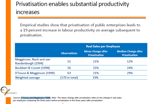 Privatisation and productivity increases