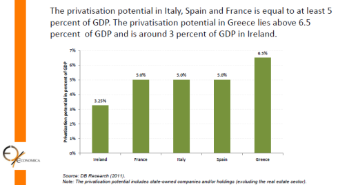 Privatisation potential in Ireland, France, Italy, Spain and Greece
