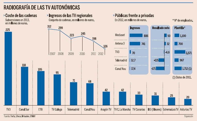 Radiografía de las TV autonómicas