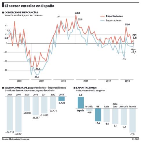 Sector exterior España