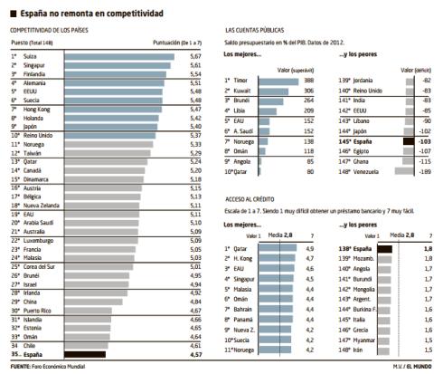 ÍndiceCompetitividadEspaña