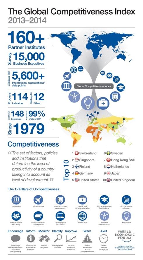 Competitiveness Index World Economic Forum 2013