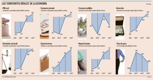 Recuperación Económica España