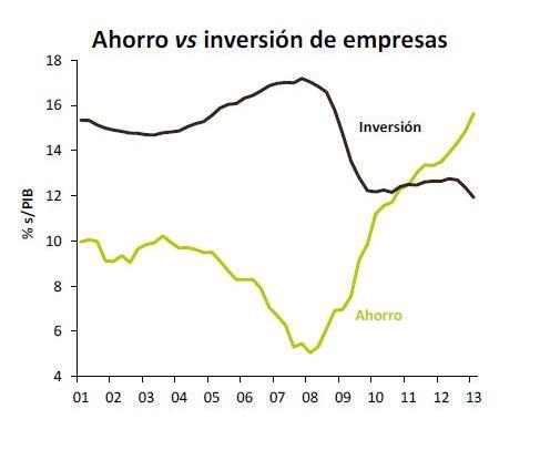 Ahorro Inversión (Empresas, España)
