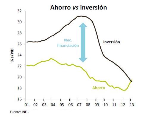 Ahorro Inversión España