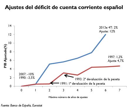 Ajuste por devaluación vs Ajuste por competitividad España