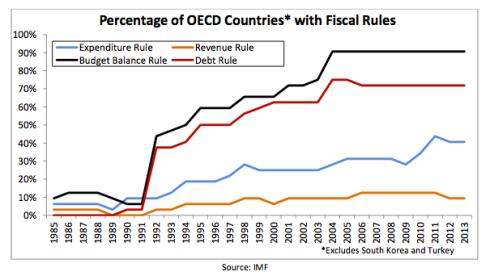Reglas Fiscales