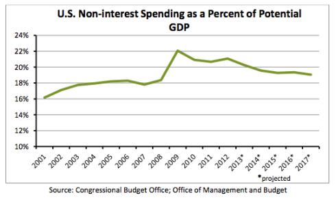 Gasto federal / PIB