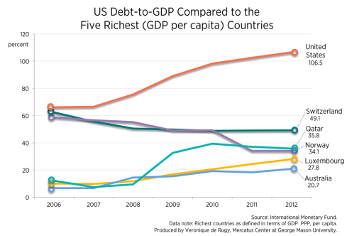 Deuda pública países ricos