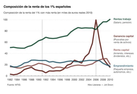 Composición de la renta del 1% más rico de España