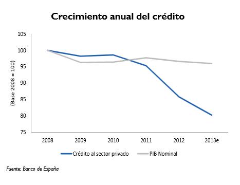 Crecimiento del crédito vs PIB