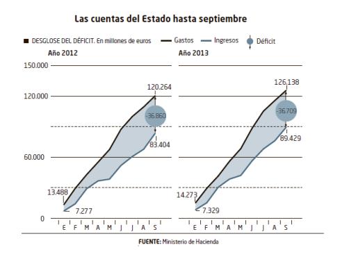 Déficit España 2013