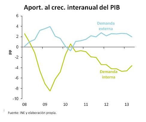 Demanda interna y externa en el PIB español