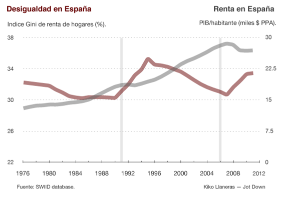Desigualdad en España