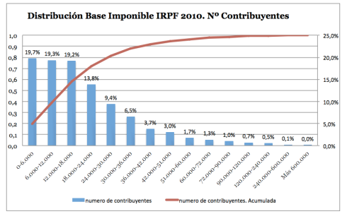 Distribución base imponible