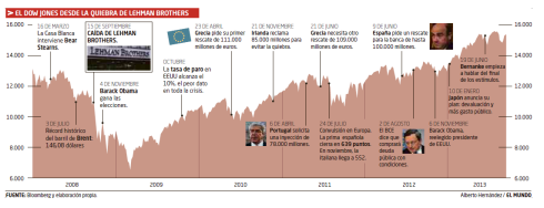 Dow Jones 2008-2013
