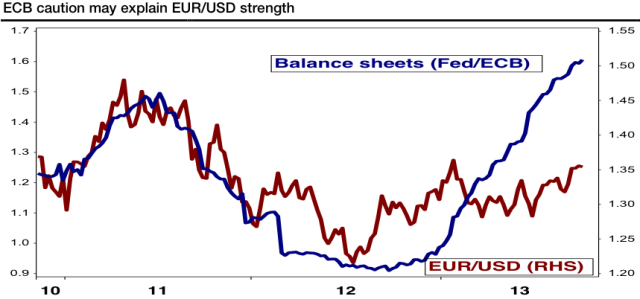 ECB caution may explain EURUSD strength