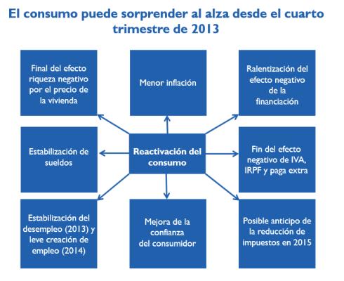 El consumo puede aumentar en 4T 2013
