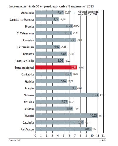 Empresas medianas o grandes por cada 1.000 compañías (CCAAs, España)