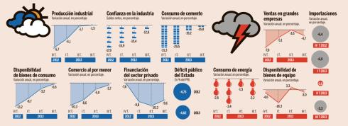 España Economía 2014