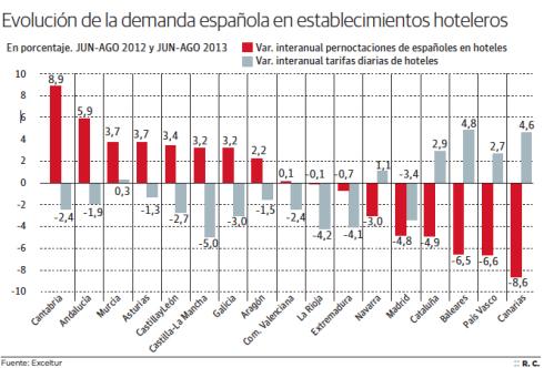 Evolución de la demanda española en establecimientos hoteleros