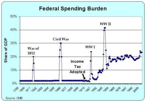federal-spending-1789-2012