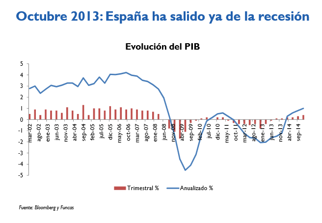 Fin de la recesión España