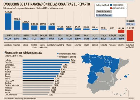 Financiación autonómica 2013-2014 España