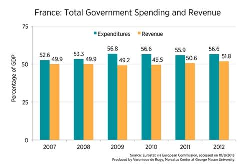Gasto público e ingresos en Francia (% PIB)