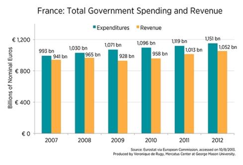 Gasto público en Francia (Millones €)