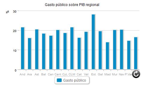 Gasto público regional