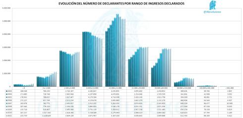 Histórico-Declarantes-x-Ingresos-2003-a-2011