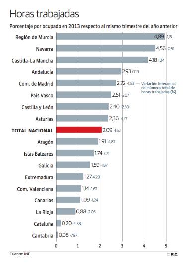 Horas trabajadas España (CCAAs)