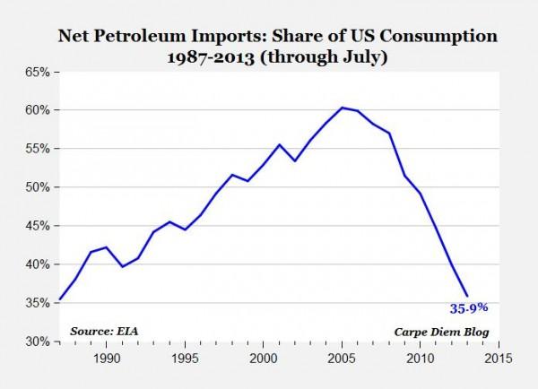 Importaciones de Petróleo caen al menor nivel desde 1987