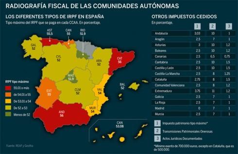 Impuestos Autonómicos España